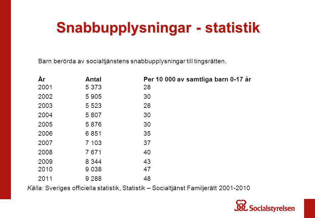 Snabbupplysningar - statistik Barn berörda av socialtjänstens snabbupplysningar till tingsrätten.