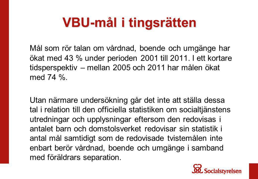 VBU-mål i tingsrätten Mål som rör talan om vårdnad, boende och umgänge har ökat med 43 % under perioden 2001 till 2011. I ett kortare tidsperspektiv –