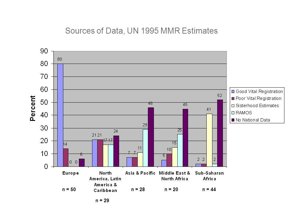 Sources of Data, UN 1995 MMR Estimates n = 44n = 20n = 50 n = 29 n = 28