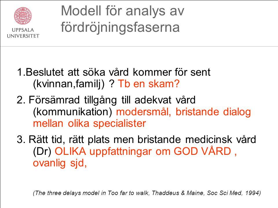 Modell för analys av fördröjningsfaserna 1.Beslutet att söka vård kommer för sent (kvinnan,familj) ? Tb en skam? 2. Försämrad tillgång till adekvat vå