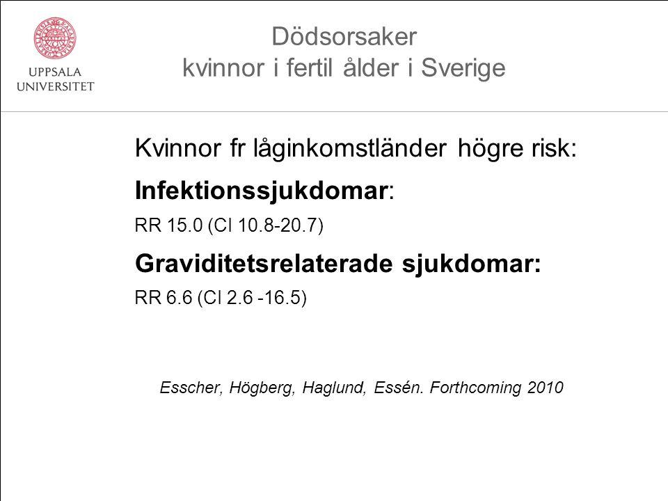 Kvinnor fr låginkomstländer högre risk: Infektionssjukdomar: RR 15.0 (CI 10.8-20.7) Graviditetsrelaterade sjukdomar: RR 6.6 (CI 2.6 -16.5) Esscher, Hö