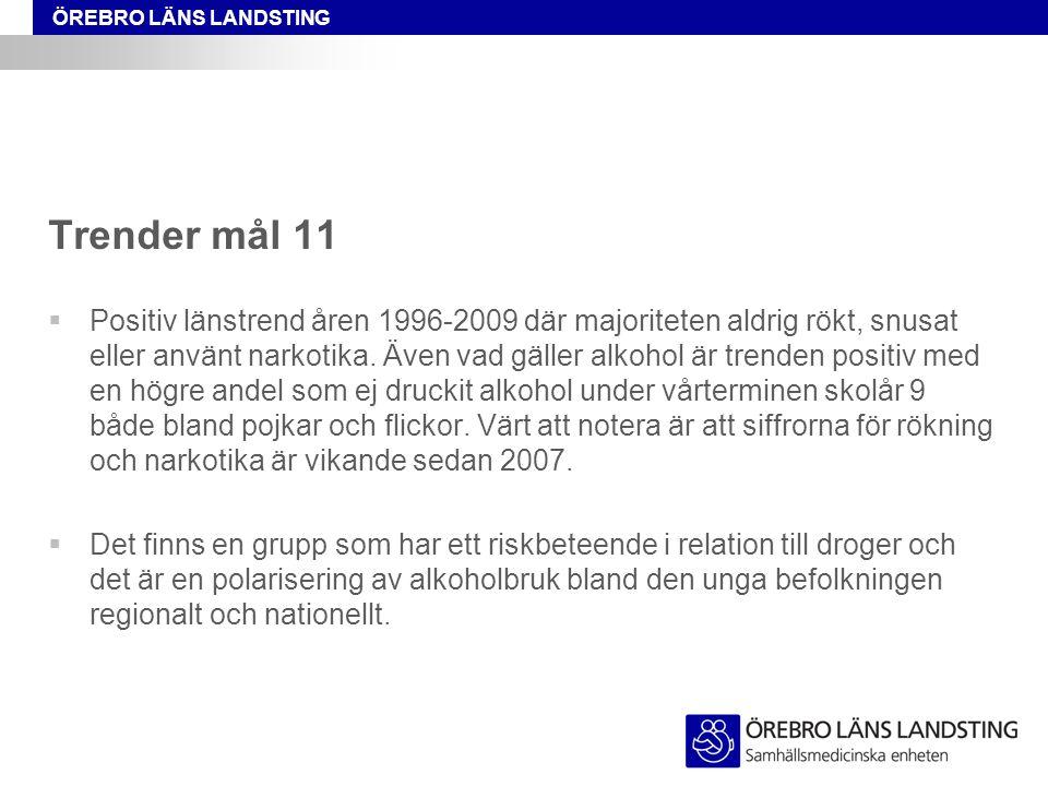ÖREBRO LÄNS LANDSTING Trender mål 11  Positiv länstrend åren 1996-2009 där majoriteten aldrig rökt, snusat eller använt narkotika. Även vad gäller al