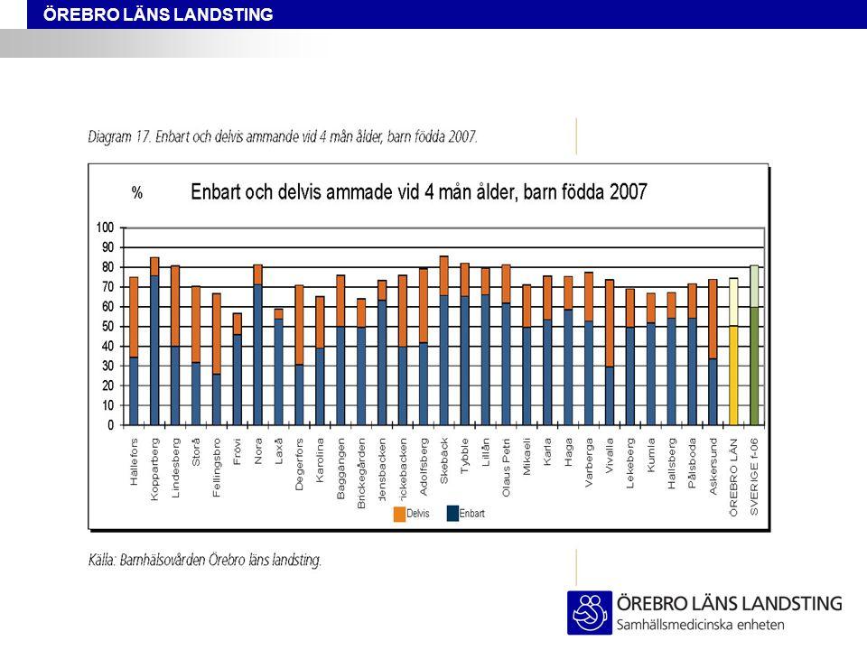 ÖREBRO LÄNS LANDSTING Trender mål 11  Positiv länstrend åren 1996-2009 där majoriteten aldrig rökt, snusat eller använt narkotika.