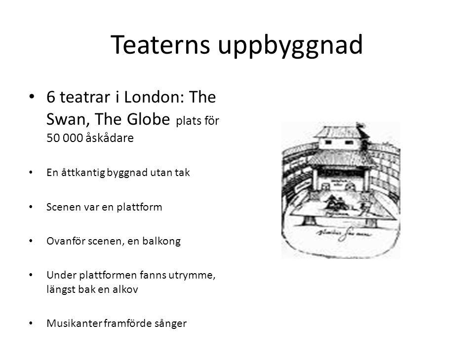 Teaterns uppbyggnad 6 teatrar i London: The Swan, The Globe plats för 50 000 åskådare En åttkantig byggnad utan tak Scenen var en plattform Ovanför sc