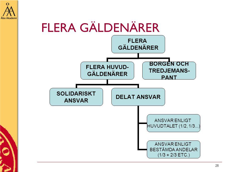 28 FLERA GÄLDENÄRER FLERA GÄLDENÄRER FLERA HUVUD- GÄLDENÄRER SOLIDARISKT ANSVAR DELAT ANSVAR ANSVAR ENLIGT HUVUDTALET (1/2, 1/3...) ANSVAR ENLIGT BEST