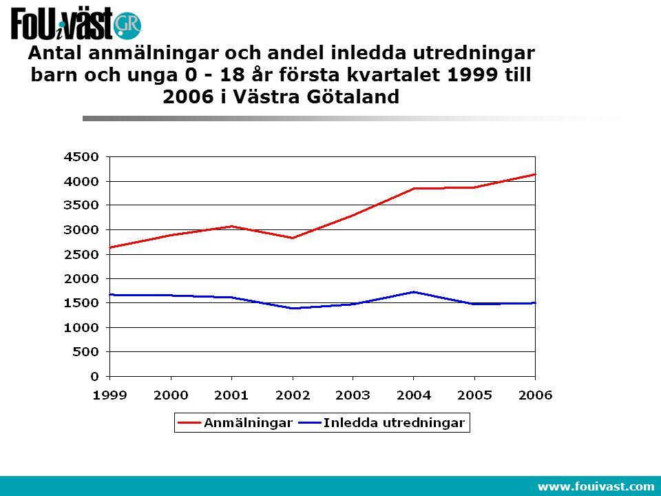 www.fouivast.com Antal anmälningar och andel inledda utredningar barn och unga 0 - 18 år första kvartalet 1999 till 2006 i Västra Götaland