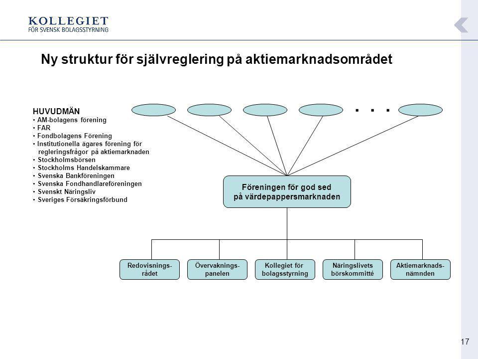 17 Ny struktur för självreglering på aktiemarknadsområdet Föreningen för god sed på värdepappersmarknaden... Övervaknings- panelen Kollegiet för bolag