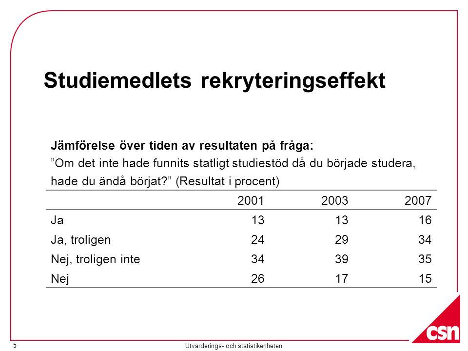 5 Utvärderings- och statistikenheten 5 Studiemedlets rekryteringseffekt Jämförelse över tiden av resultaten på fråga: Om det inte hade funnits statligt studiestöd då du började studera, hade du ändå börjat? (Resultat i procent) 200120032007 Ja13 16 Ja, troligen242934 Nej, troligen inte343935 Nej261715