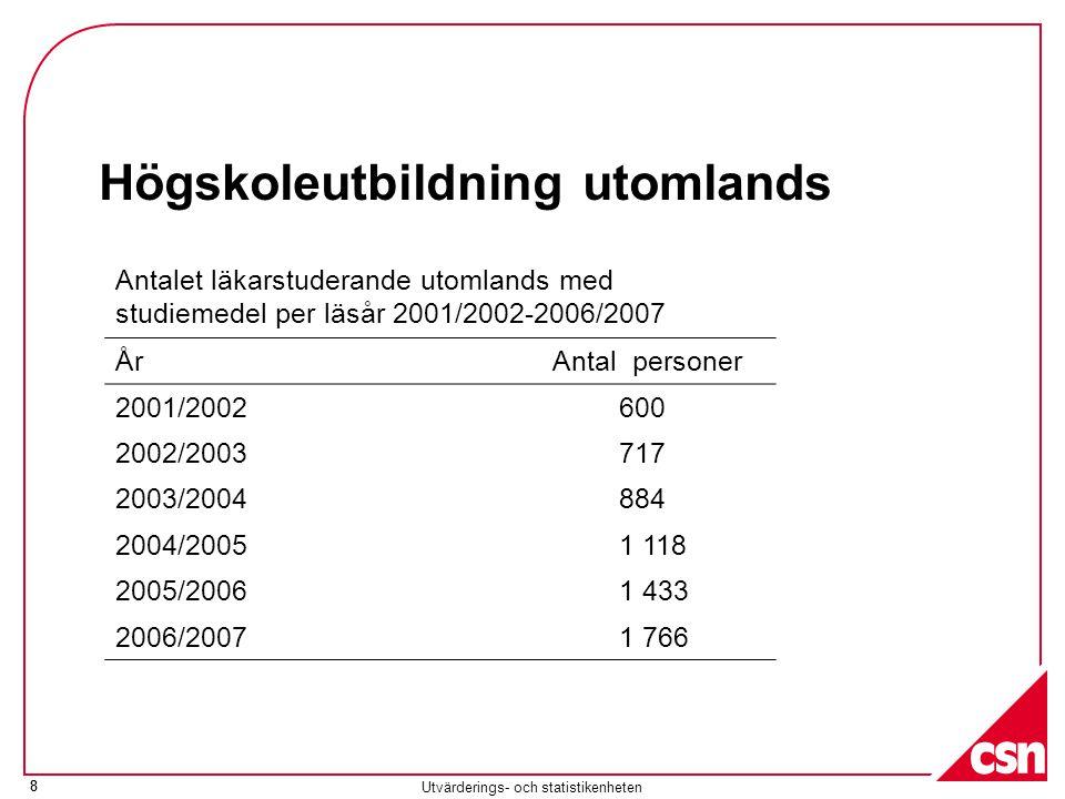 8 Utvärderings- och statistikenheten 8 Högskoleutbildning utomlands Antalet läkarstuderande utomlands med studiemedel per läsår 2001/2002-2006/2007 ÅrAntal personer 2001/2002600 2002/2003717 2003/2004884 2004/20051 118 2005/20061 433 2006/20071 766