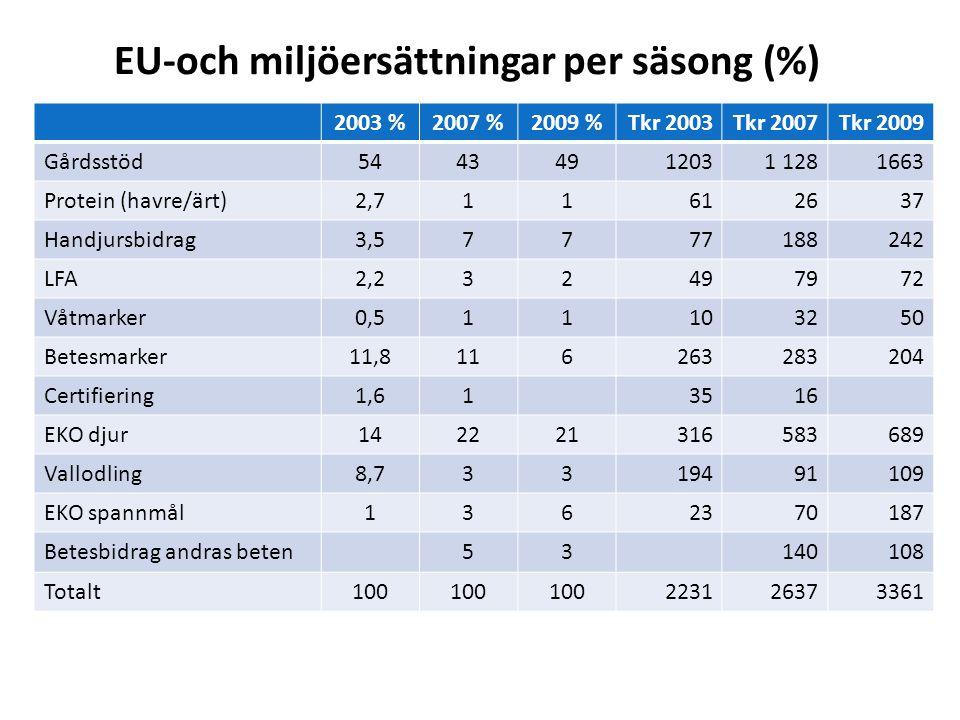 EU-och miljöersättningar per säsong (%) 2003 %2007 %2009 %Tkr 2003Tkr 2007Tkr 2009 Gårdsstöd54434912031 1281663 Protein (havre/ärt)2,711612637 Handjur