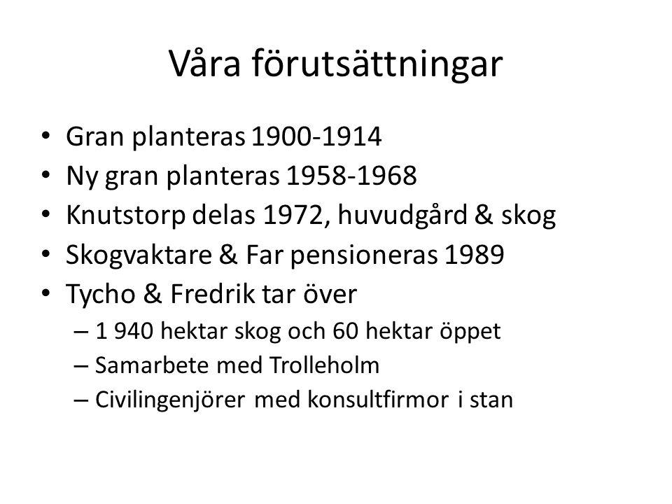 Våra förutsättningar Gran planteras 1900-1914 Ny gran planteras 1958-1968 Knutstorp delas 1972, huvudgård & skog Skogvaktare & Far pensioneras 1989 Ty