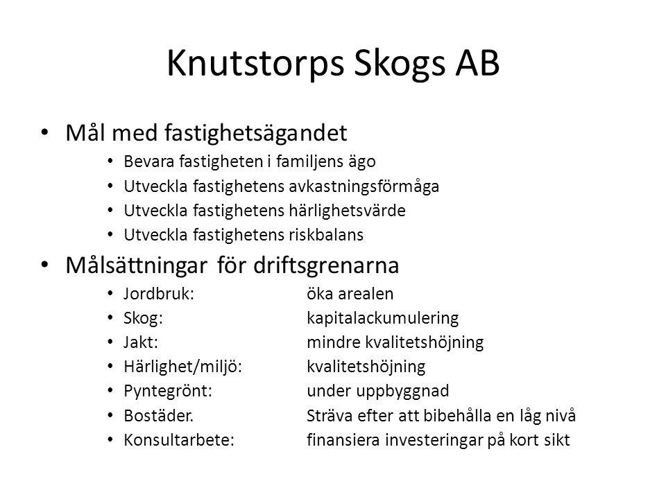 Knutstorps Skogs AB Mål med fastighetsägandet Bevara fastigheten i familjens ägo Utveckla fastighetens avkastningsförmåga Utveckla fastighetens härlig