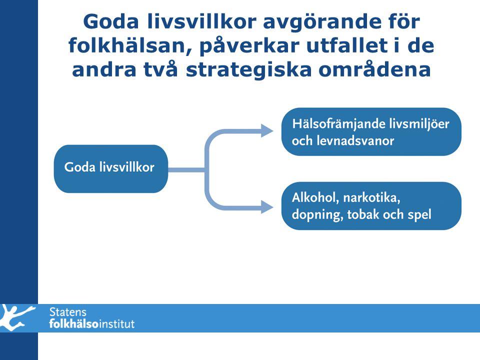 Goda livsvillkor avgörande för folkhälsan, påverkar utfallet i de andra två strategiska områdena