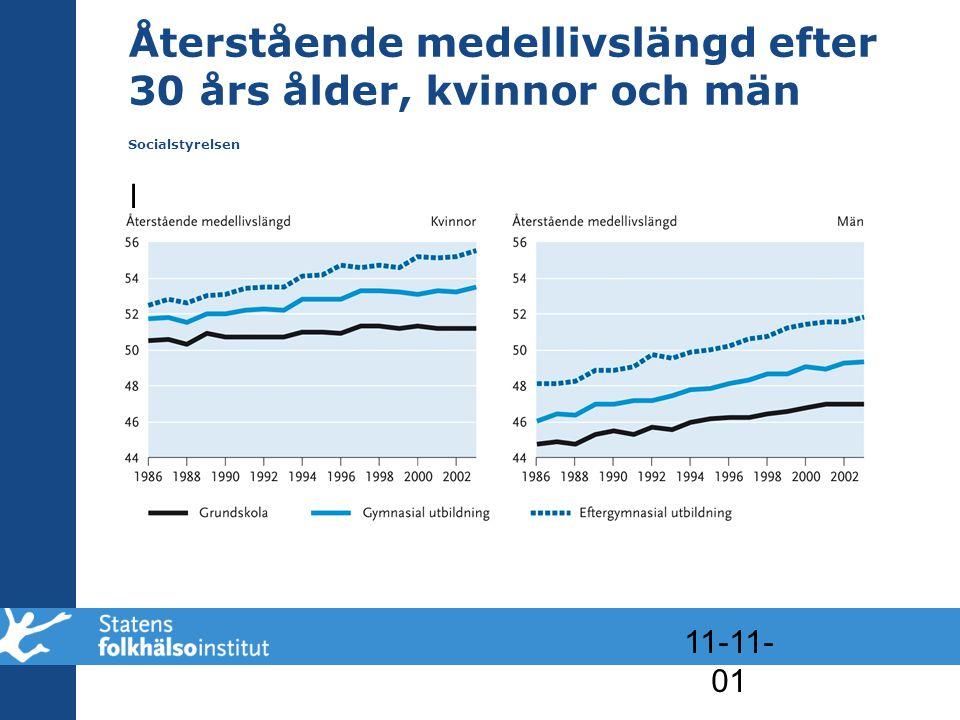 11-11- 01 Återstående medellivslängd efter 30 års ålder, kvinnor och män Socialstyrelsen l