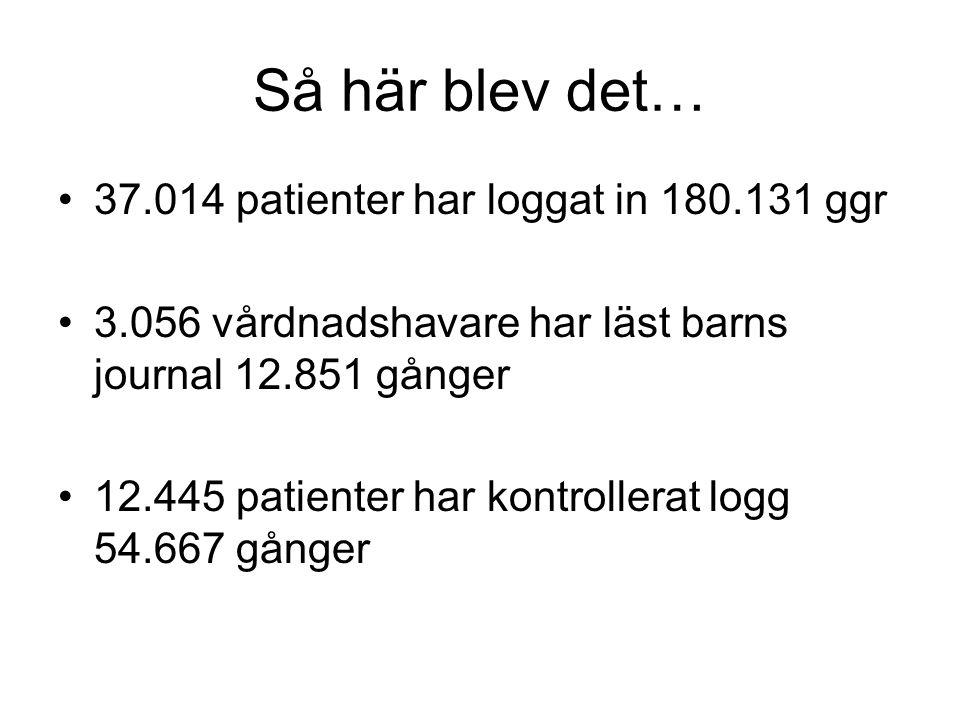 Så här blev det… 37.014 patienter har loggat in 180.131 ggr 3.056 vårdnadshavare har läst barns journal 12.851 gånger 12.445 patienter har kontrollera