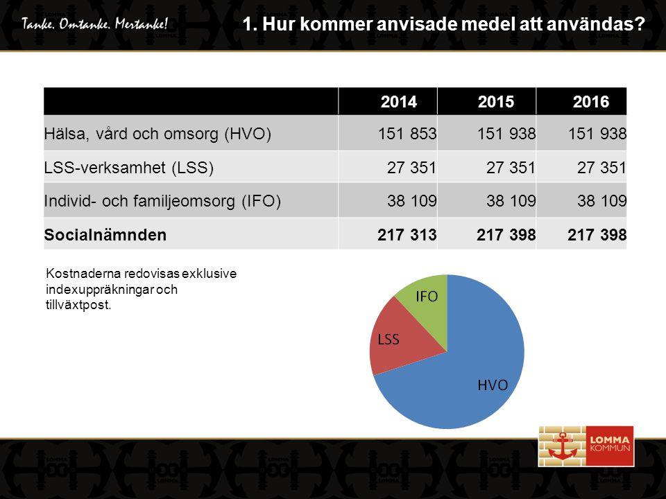 2014 2015 2016 Hälsa, vård och omsorg (HVO) 151 853151 938 LSS-verksamhet (LSS)27 351 Individ- och familjeomsorg (IFO)38 109 Socialnämnden217 313217 398 1.