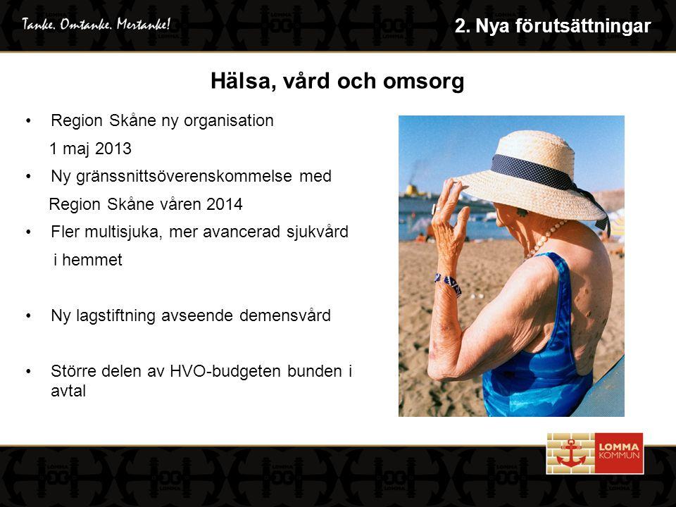 Hälsa, vård och omsorg Region Skåne ny organisation 1 maj 2013 Ny gränssnittsöverenskommelse med Region Skåne våren 2014 Fler multisjuka, mer avancerad sjukvård i hemmet Ny lagstiftning avseende demensvård Större delen av HVO-budgeten bunden i avtal 2.