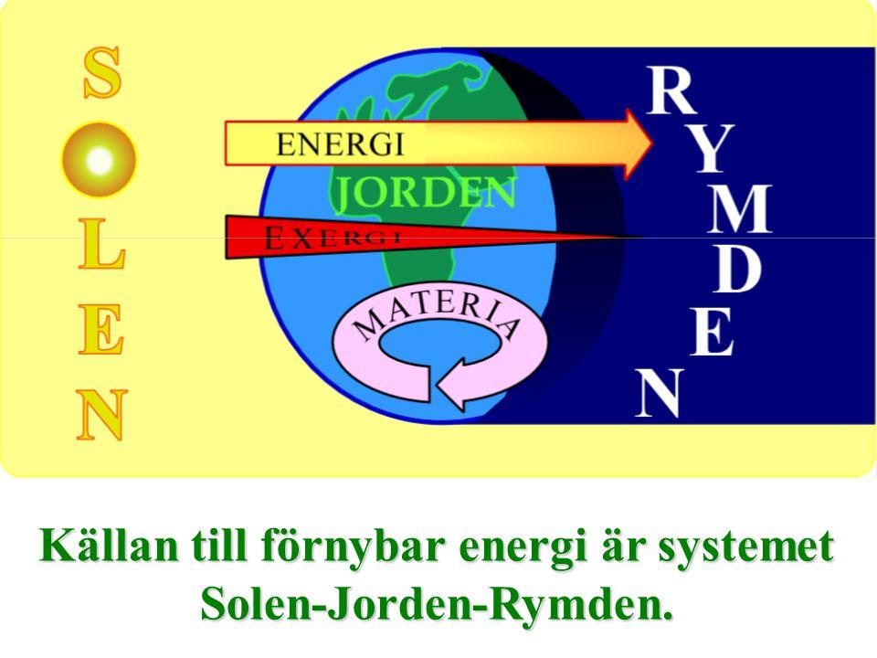 . Källan till förnybar energi är systemet Solen-Jorden-Rymden.