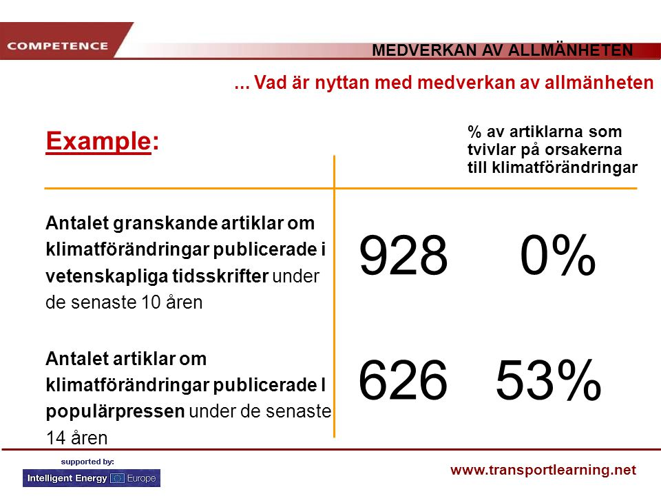 MEDVERKAN AV ALLMÄNHETEN www.transportlearning.net Example:... Vad är nyttan med medverkan av allmänheten Antalet granskande artiklar om klimatförändr