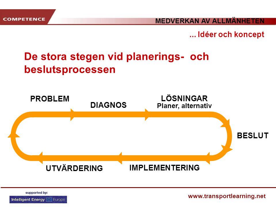 MEDVERKAN AV ALLMÄNHETEN www.transportlearning.net De stora stegen vid planerings- och beslutsprocessen... Idéer och koncept PROBLEM DIAGNOS LÖSNINGAR