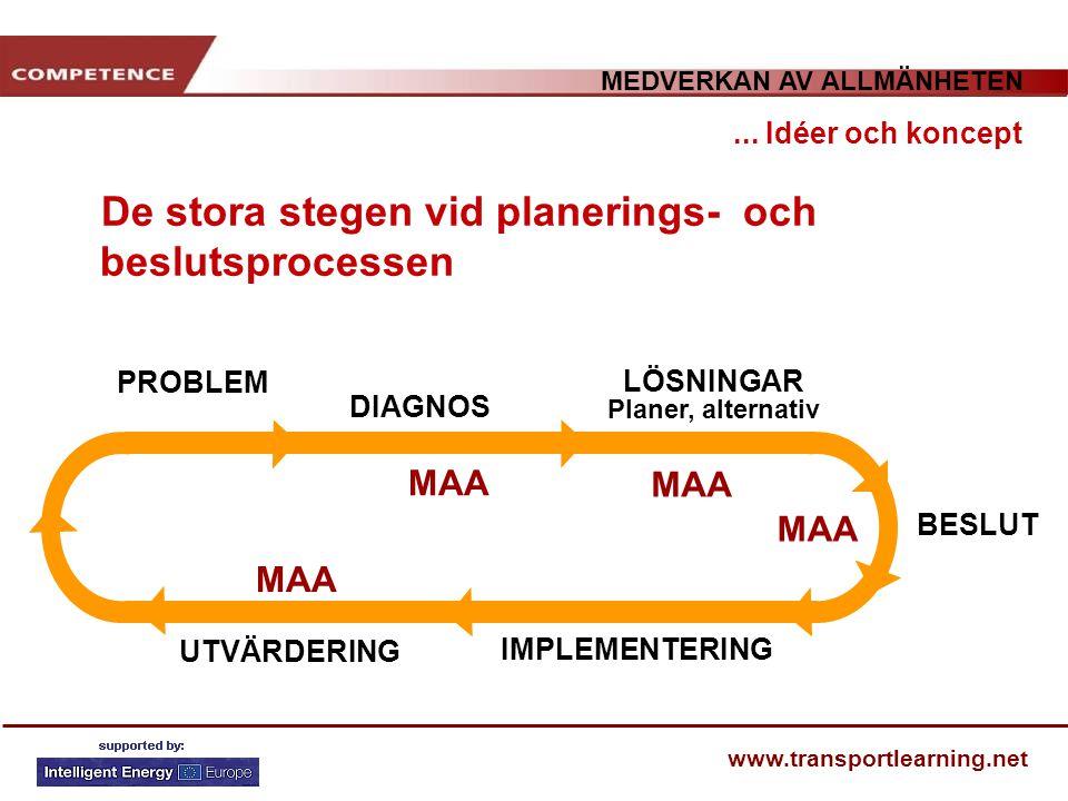 MEDVERKAN AV ALLMÄNHETEN www.transportlearning.net... Idéer och koncept PROBLEM DIAGNOS LÖSNINGAR Planer, alternativ BESLUT IMPLEMENTERING UTVÄRDERING
