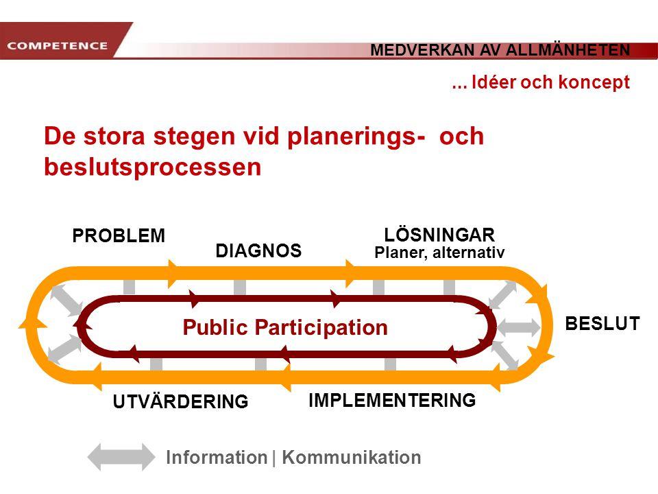 www.transportlearning.net De stora stegen vid planerings- och beslutsprocessen... Idéer och koncept PROBLEM DIAGNOS LÖSNINGAR Planer, alternativ BESLU