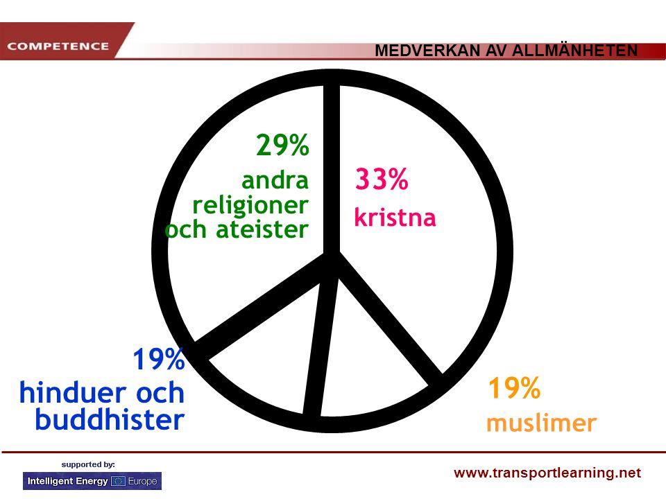 MEDVERKAN AV ALLMÄNHETEN www.transportlearning.net 33% kristna 29% andra religioner och ateister 19% muslimer 19% hinduer och buddhister