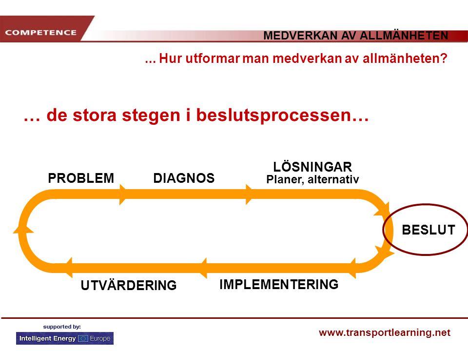 MEDVERKAN AV ALLMÄNHETEN www.transportlearning.net … de stora stegen i beslutsprocessen… PROBLEMDIAGNOS LÖSNINGAR Planer, alternativ BESLUT IMPLEMENTE