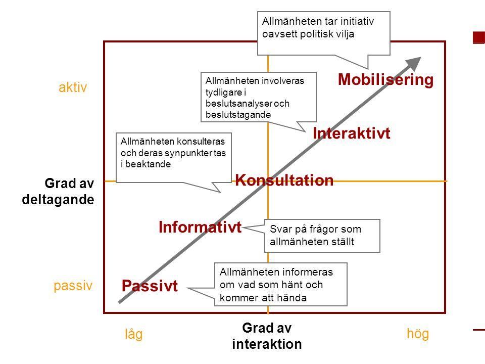 MEDVERKAN AV ALLMÄNHETEN www.transportlearning.net Grad av deltagande aktiv passiv Grad av interaktion Passivt Informativt Konsultation Interaktivt Mo