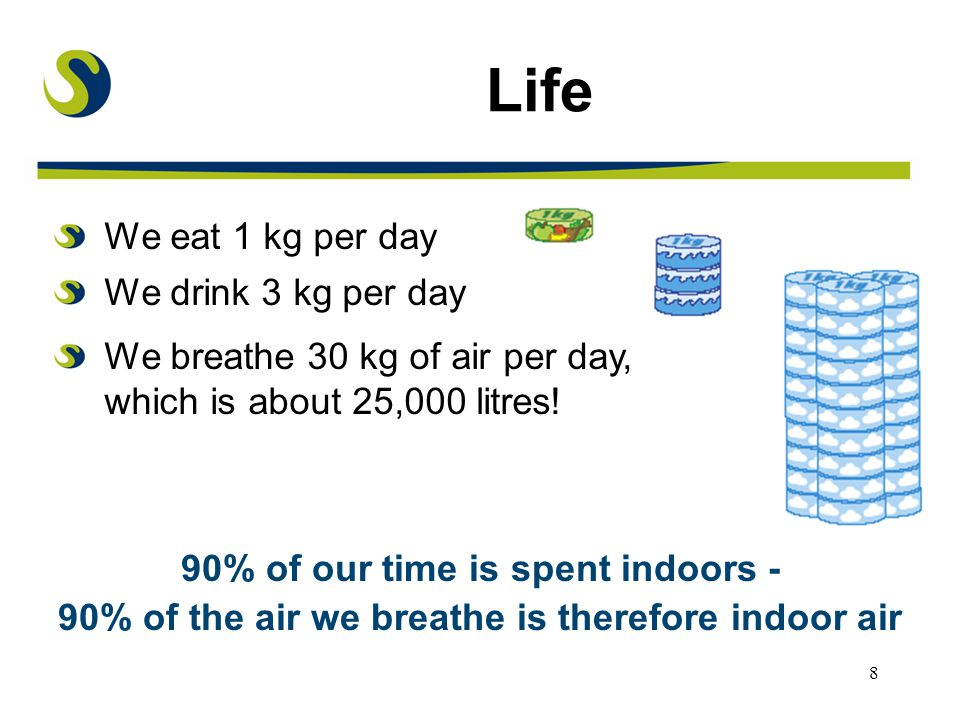 8 We eat 1 kg per day We drink 3 kg per day We breathe 30 kg of air per day, which is about 25,000 litres.