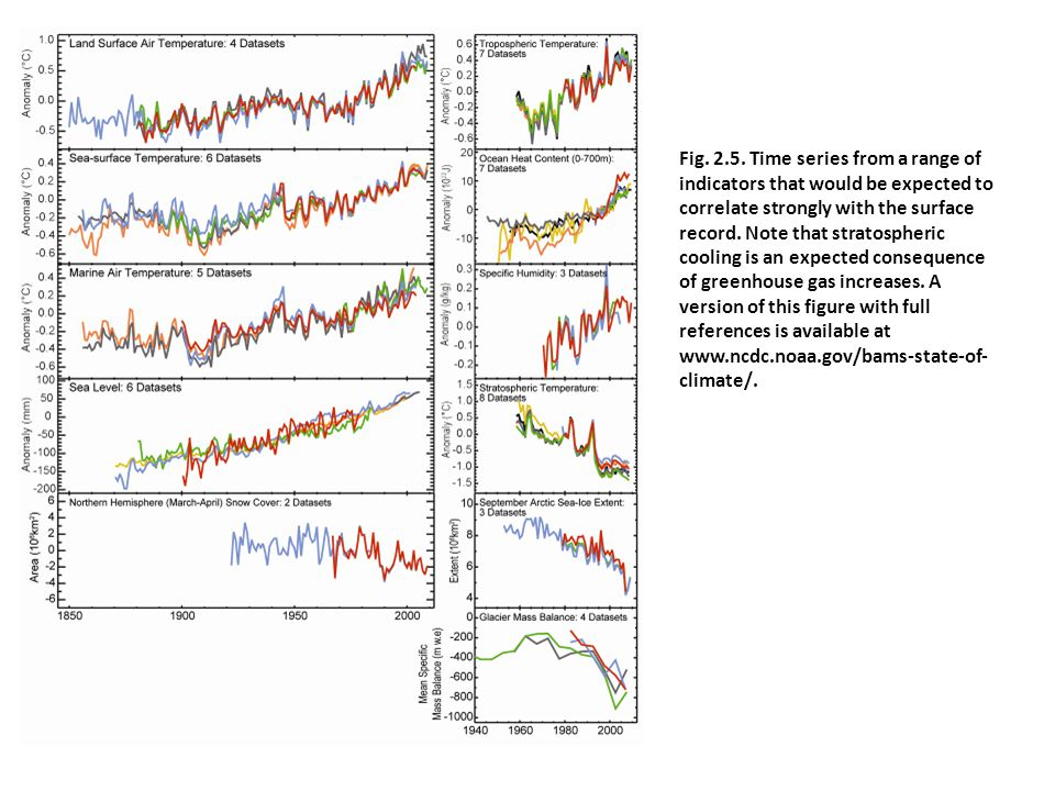 Fig. 2.5. Time series from a range of indicators that would be expected to correlate strongly with the surface record. Note that stratospheric cooling