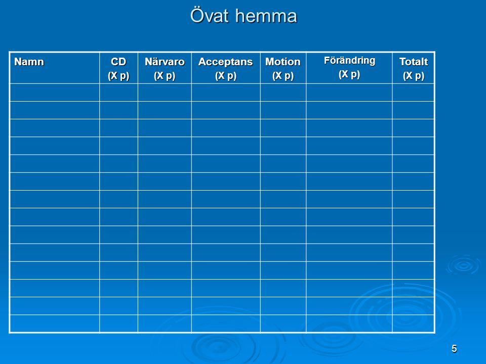 5 Övat hemma NamnCD (X p) Närvaro Acceptans Motion Förändring Totalt