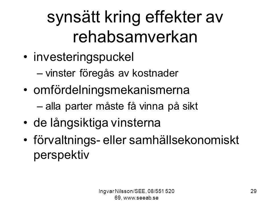 Ingvar Nilsson/SEE, 08/551 520 69, www.seeab.se 29 synsätt kring effekter av rehabsamverkan investeringspuckel –vinster föregås av kostnader omfördelningsmekanismerna –alla parter måste få vinna på sikt de långsiktiga vinsterna förvaltnings- eller samhällsekonomiskt perspektiv