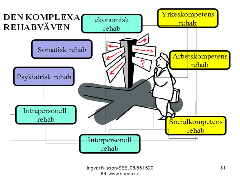 Ingvar Nilsson/SEE, 08/551 520 69, www.seeab.se 31