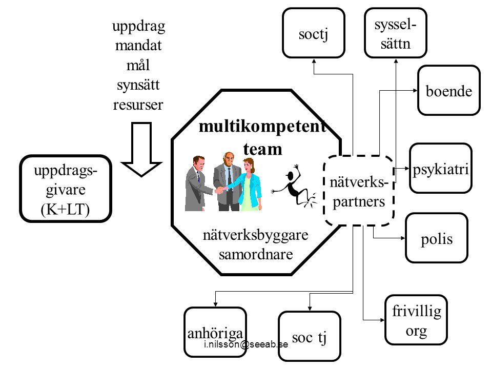 uppdrags- givare (K+LT) syssel- sättn multikompetent team soctj boende psykiatri polis soc tj uppdrag mandat mål synsätt resurser frivillig org anhöriga nätverksbyggare samordnare nätverks- partners