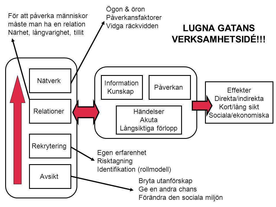Effekter Direkta/indirekta Kort/lång sikt Sociala/ekonomiska Påverkan Information Kunskap Nätverk Relationer Händelser Akuta Långsiktiga förlopp Rekry