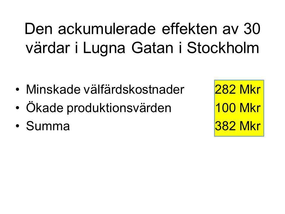 Den ackumulerade effekten av 30 värdar i Lugna Gatan i Stockholm Minskade välfärdskostnader282 Mkr Ökade produktionsvärden100 Mkr Summa382 Mkr