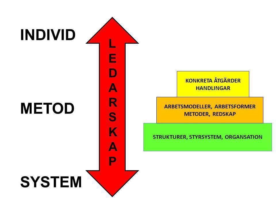 INDIVID METOD SYSTEM LEDARSKAPLEDARSKAP