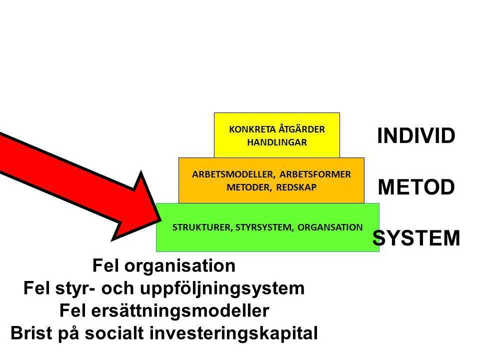 INDIVID METOD SYSTEM Fel organisation Fel styr- och uppföljningsystem Fel ersättningsmodeller Brist på socialt investeringskapital