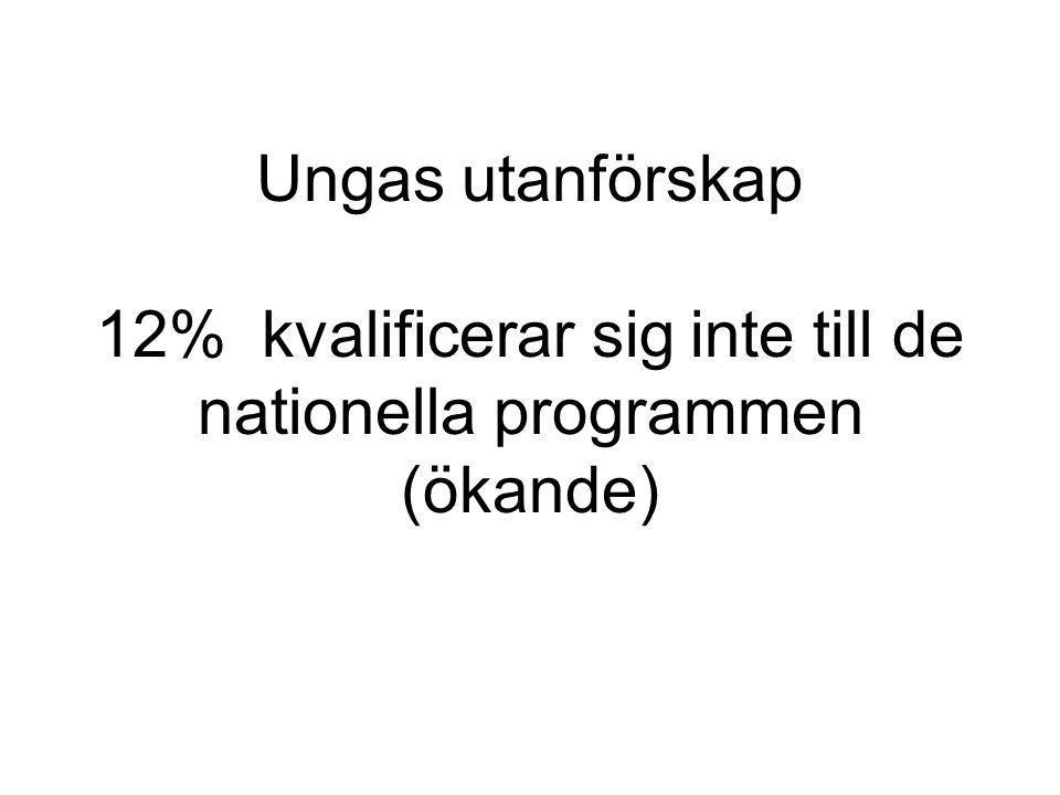 Ungas utanförskap 12% kvalificerar sig inte till de nationella programmen (ökande)