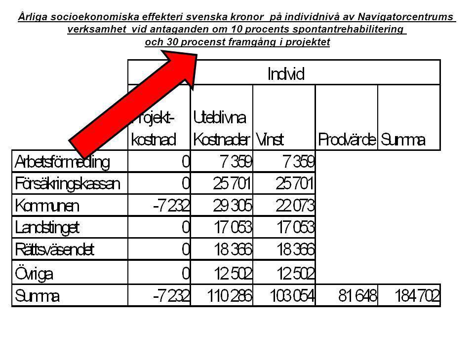 Årliga socioekonomiska effekteri svenska kronor på individnivå av Navigatorcentrums verksamhet vid antaganden om 10 procents spontantrehabilitering oc