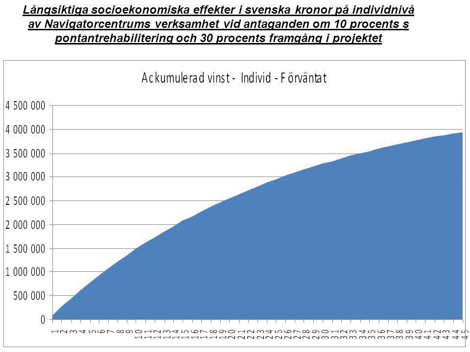 Långsiktiga socioekonomiska effekter i svenska kronor på individnivå av Navigatorcentrums verksamhet vid antaganden om 10 procents s pontantrehabilite