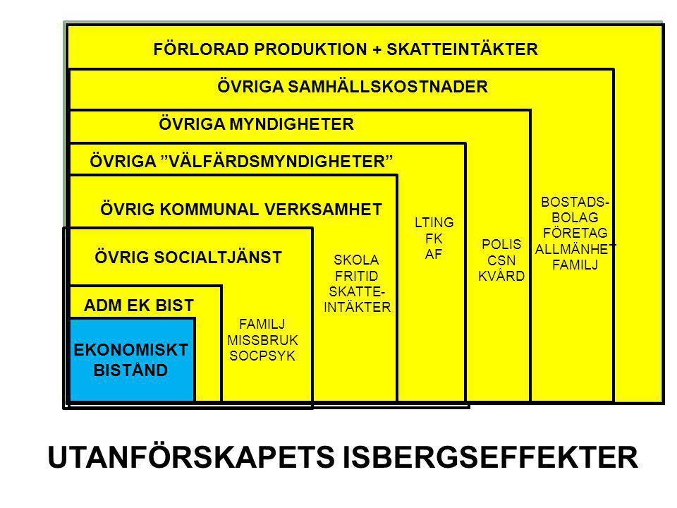 """EKONOMISKT BISTÅND ÖVRIG SOCIALTJÄNST ÖVRIG KOMMUNAL VERKSAMHET ÖVRIGA """"VÄLFÄRDSMYNDIGHETER"""" ÖVRIGA SAMHÄLLSKOSTNADER UTANFÖRSKAPETS ISBERGSEFFEKTER B"""