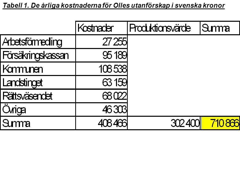 Tabell 1. De årliga kostnaderna för Olles utanförskap i svenska kronor
