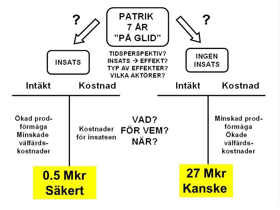 0.5 Mkr Säkert 27 Mkr Kanske