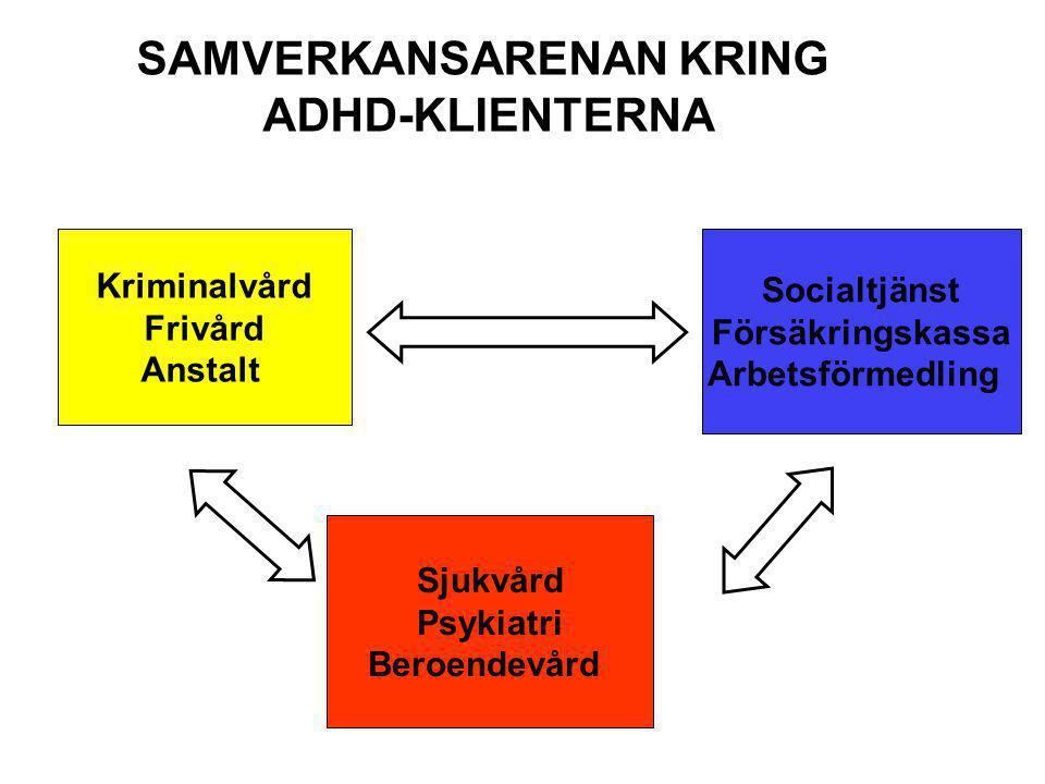 Kriminalvård Frivård Anstalt Socialtjänst Försäkringskassa Arbetsförmedling Sjukvård Psykiatri Beroendevård SAMVERKANSARENAN KRING ADHD-KLIENTERNA