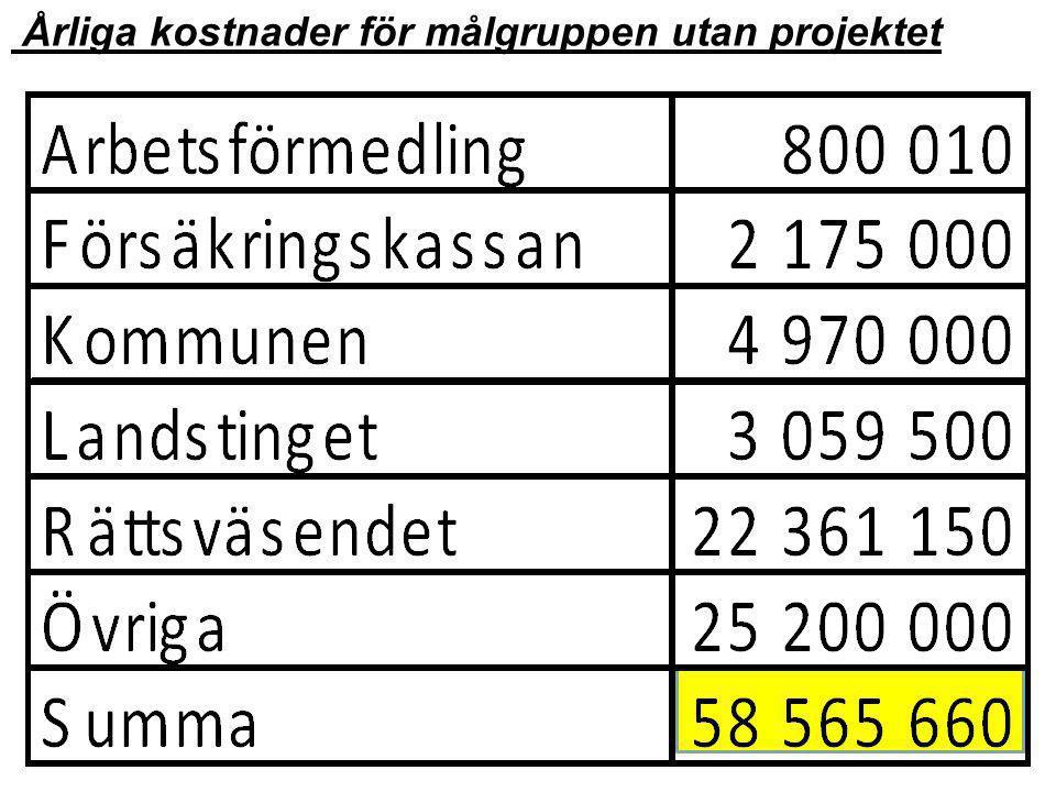 Årliga kostnader för målgruppen utan projektet