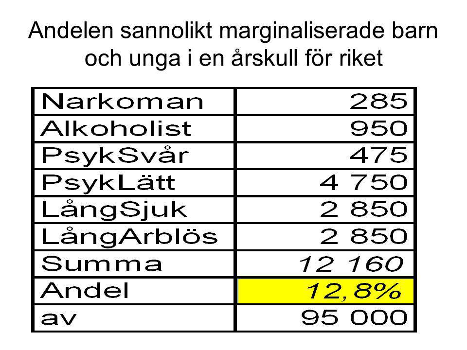 Något om värdarna – en enkät med 125 värdar Tiden före LG 75% män 80% ej etniska svenskar 30 länder representerade 60% arbetslösa eller ströjobb innan LG 40% hade aldrig nånsin haft en anställning 25% kontakter med soc Cirka hälften dömda för brott innan LG Cirka 30% missbrukar droger innan LG