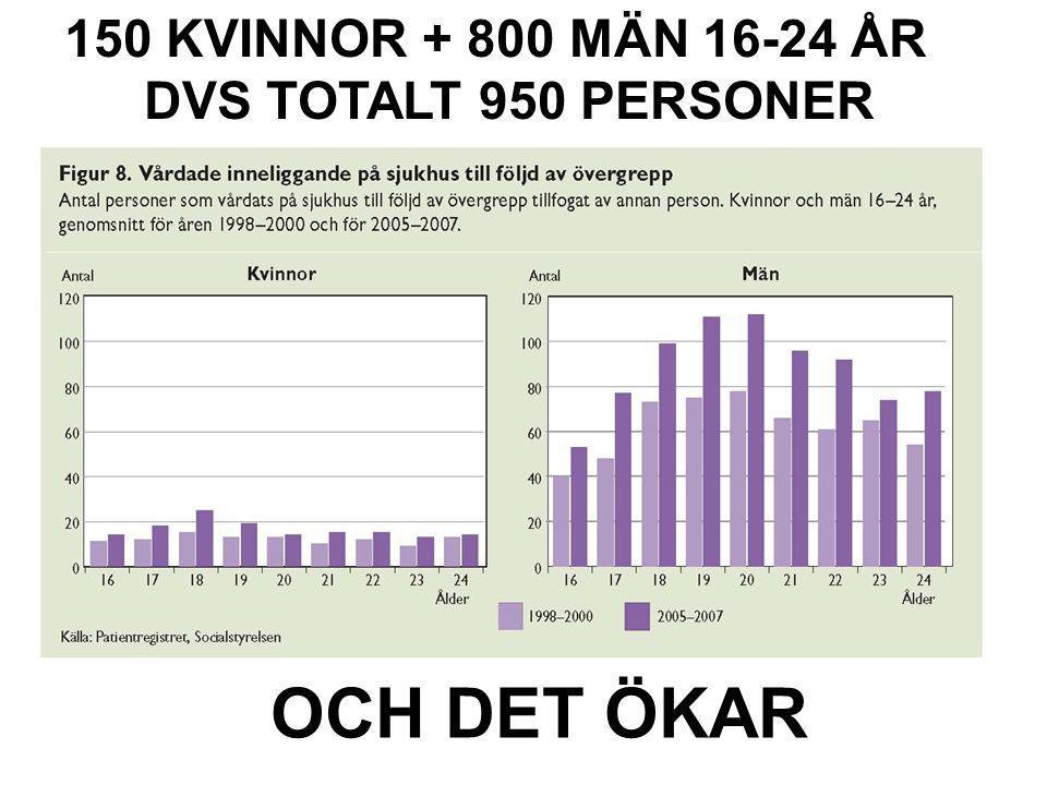 Folkhälsorapport 2009 – Ungdom 150 KVINNOR + 800 MÄN 16-24 ÅR DVS TOTALT 950 PERSONER OCH DET ÖKAR