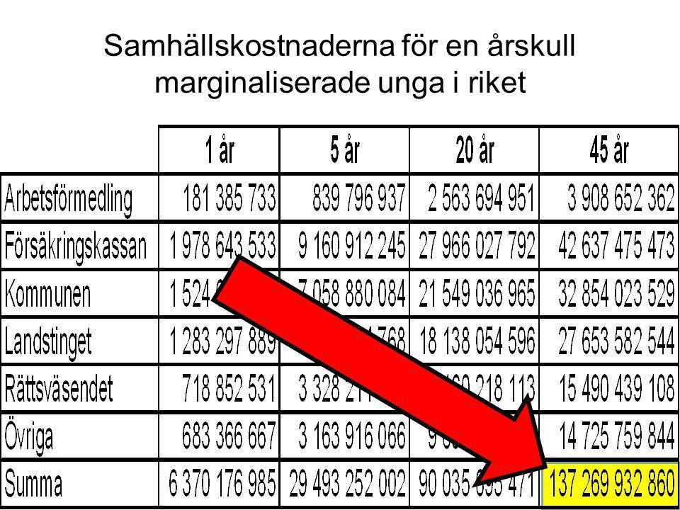 www.seeab.se De långsiktiga effekterna av 30 Lugna Gatan värdar i form av mindre samhällskostnader